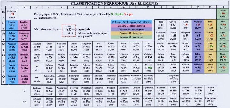 L ments chimiques tableau p riodique des l ments for Tableau elements